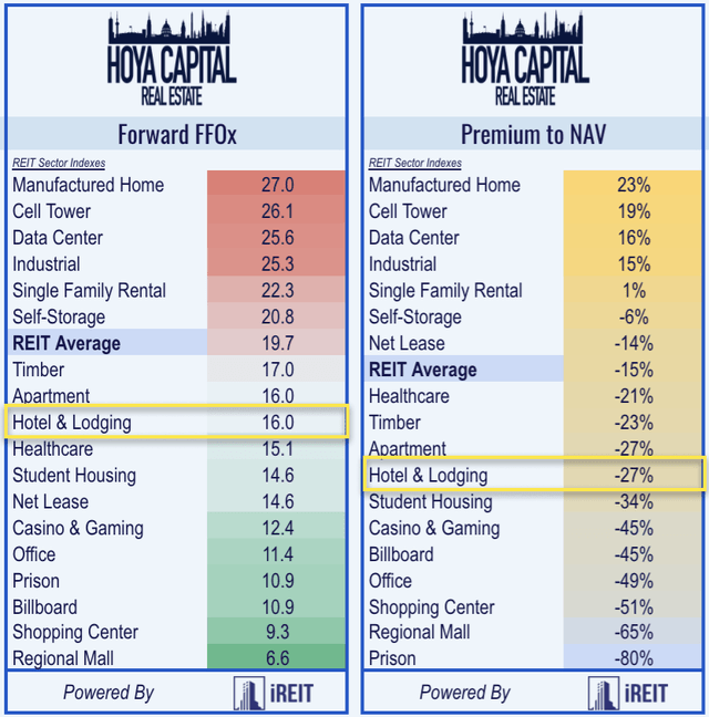 hotel REIT valuations