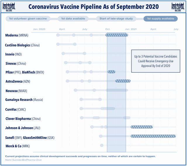 vaccine pipeline 2020