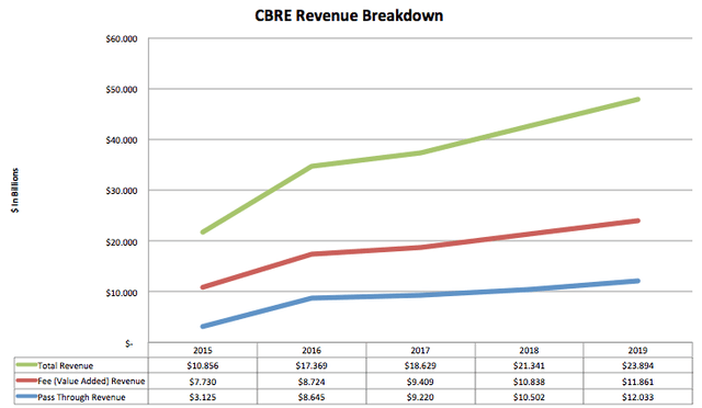 CBRE Revenue Breakdown