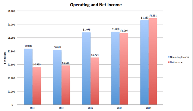 CBRE Operating Income & Net Income