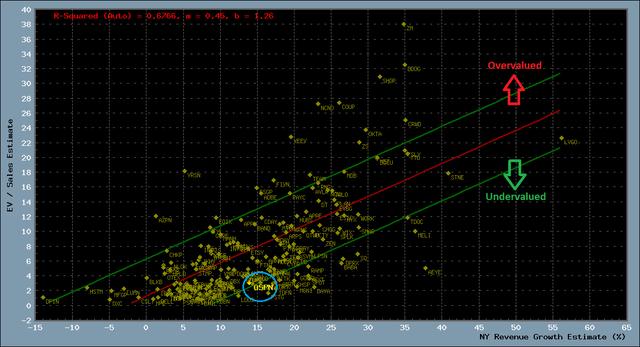 Relative valuation scatter plot for digital transformation stocks