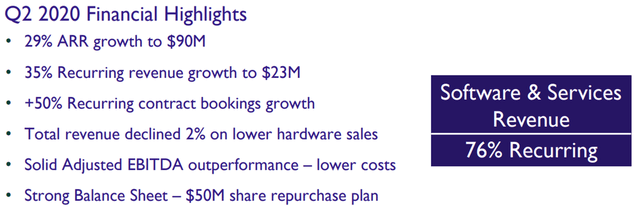 OneSpan Q2 financial highlights