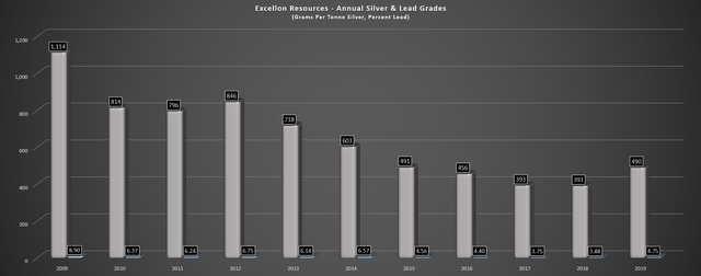 Excellon Resources: Going In The Wrong Direction (NYSEMKT:EXN) 5