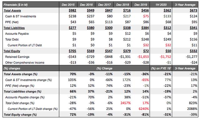 Balance Sheet Precigen Analysis 2020 - 2021