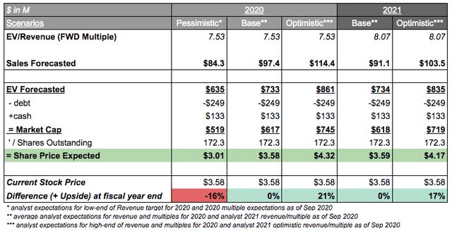 Precigen Analysis Valuation