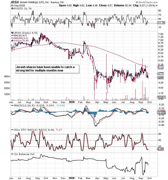Jerash Holdings: Major Financial Trends Remain Bullish (NASDAQ:JRSH)