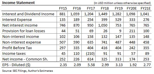 BankUNited Income Forecast