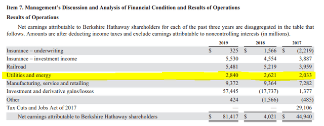 Berkshire's net income - Source: Berkshire Hathaway 2019 Annual Report