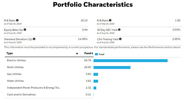 U.S. Utilities ETF (IDU) – Source: iShares