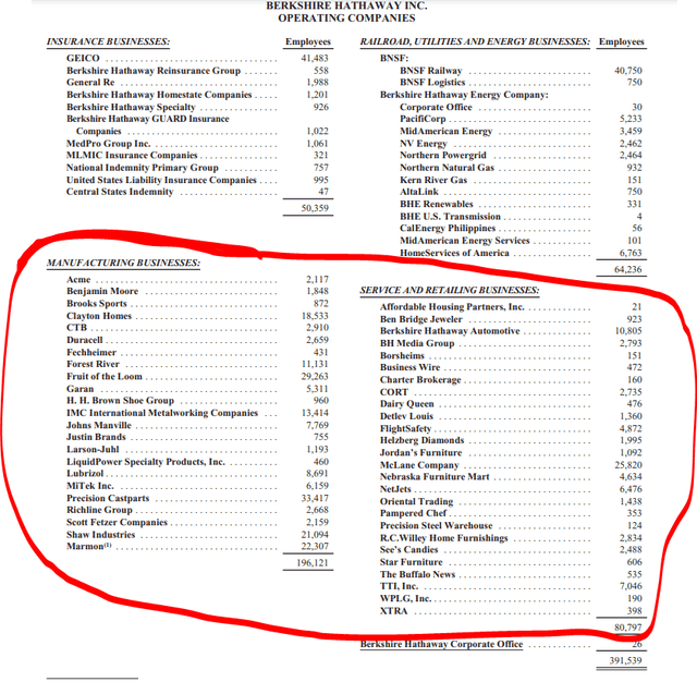 Berkshire subsidiaries – Source: Berkshire Hathaway 2019 Annual Report