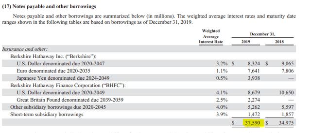 BRK's debt - Source: Berkshire Hathaway 2019 Annual Report