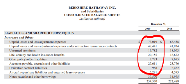 BRK's debt - Source: Berkshire Hathaway 2019 Annual Report