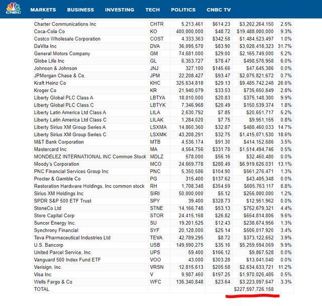 Berkshire stock market portfolio tracker – Source: CNBC