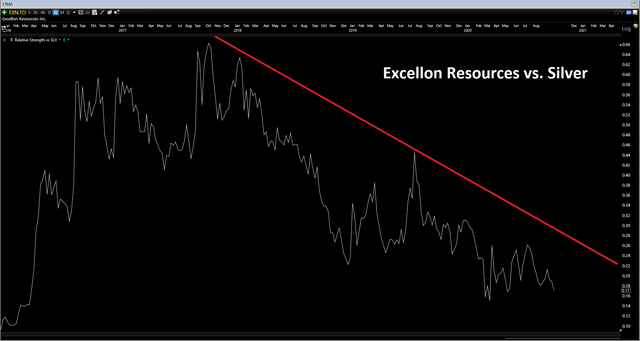 Excellon Resources: Going In The Wrong Direction (NYSEMKT:EXN) 9