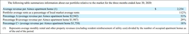 aimco revenue by asset quality