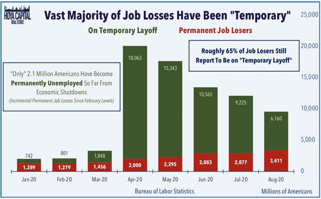 temporary job losses
