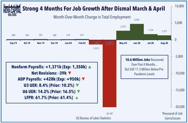 employment data