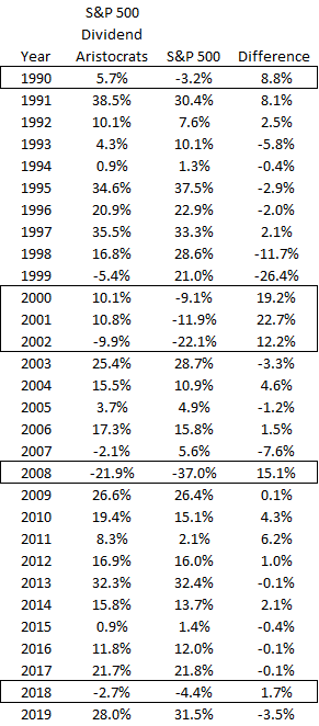 Dividend aristocrats versus S&P 500 by year