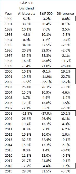 Aristócratas de dividendos versus S&P 500 por año