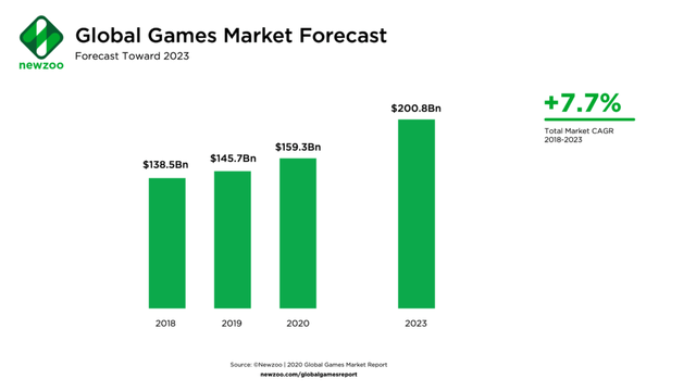 Description: What Is the Future Outlook for the Global Games Market?