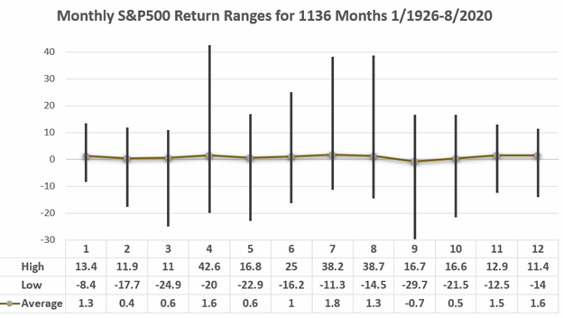 GWM Ranges of Stock Market Returns