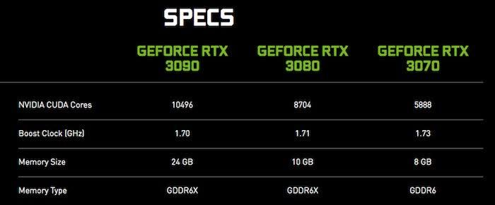 Nvidia GeForce RTX 3000 Series GPU Preorders: Here