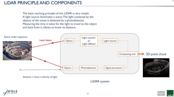 Microvision Automotive Lidar