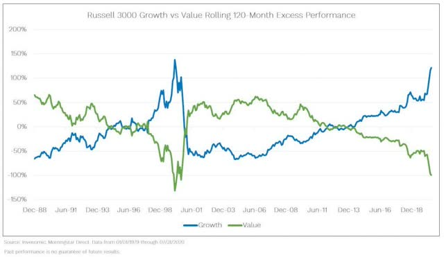 Growth Stocks Vs. Value Stocks | Volition Financial Network | Financial Advising Firm