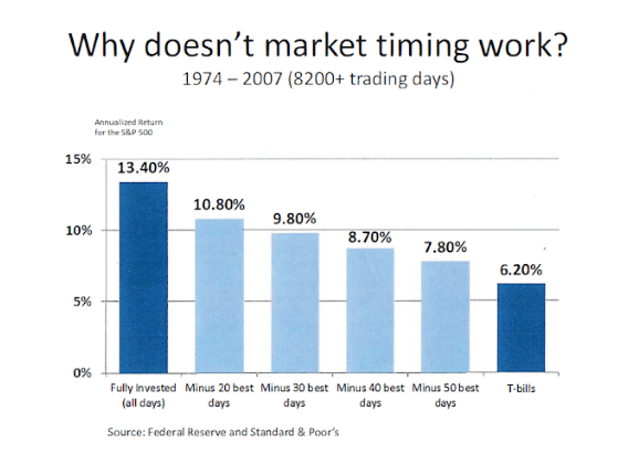 The Madness of Market Timing - MayTech Global Investments, LLC