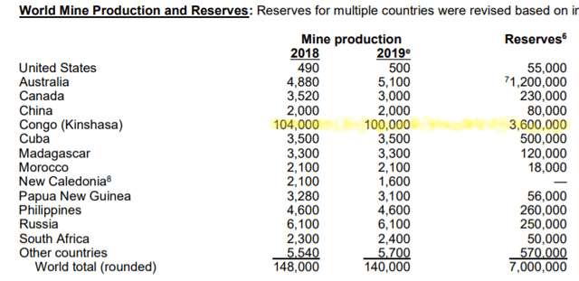 Cobalt World Production and Reserves
