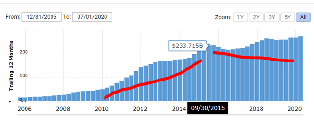 Apple revenue from 2005 to 2016 – Source: Macrotrends
