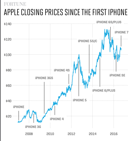apple stock predictions today/betting