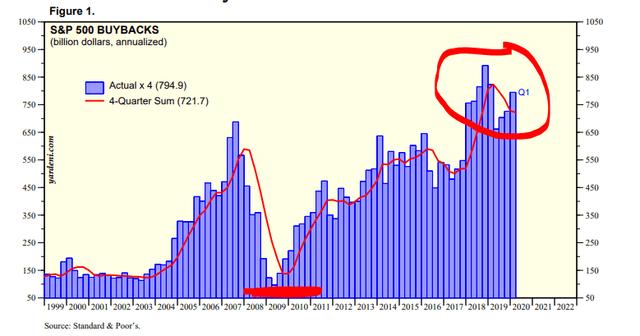 S&P 500 Buybacks – Source: Yardeni