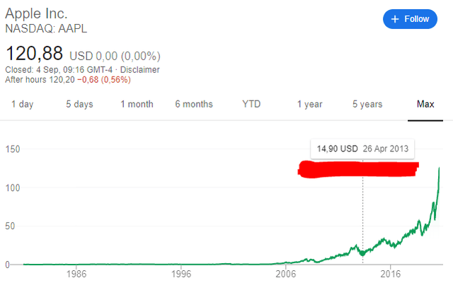 Apple's stock price since buybacks inception