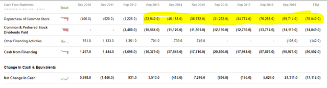 Apple cash flow statement – buybacks – Source: SA