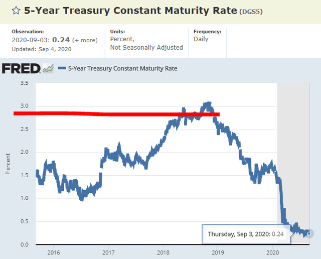 5-year Treasury yield – Source: FRED