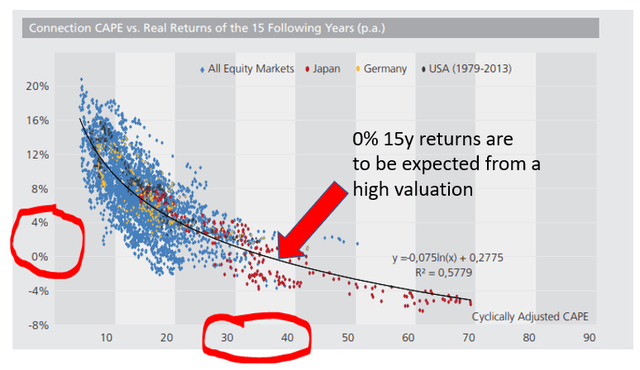 The connection between valuations and real yearly returns over the next 15 years – Source: Starcapital