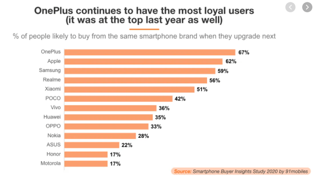 Smartphone loyalty rates 2020 – Source: 91mobiles