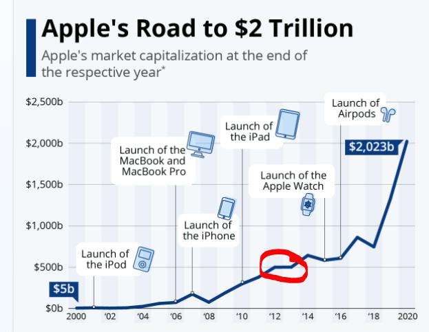 Apple market capitalization – Source: Statista
