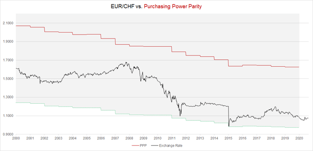 EUR/CHF Purchasing Power Parity Model in 2020