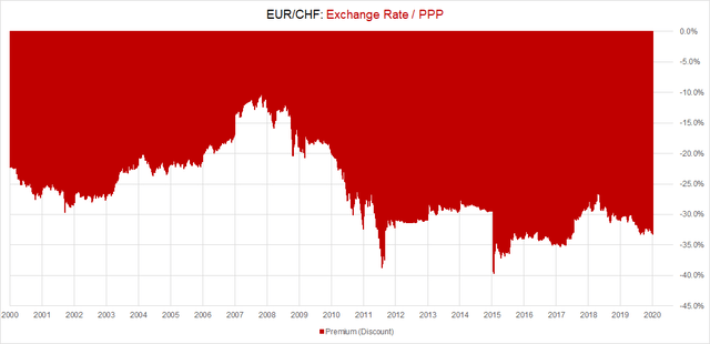 EUR/CHF PPP Discount