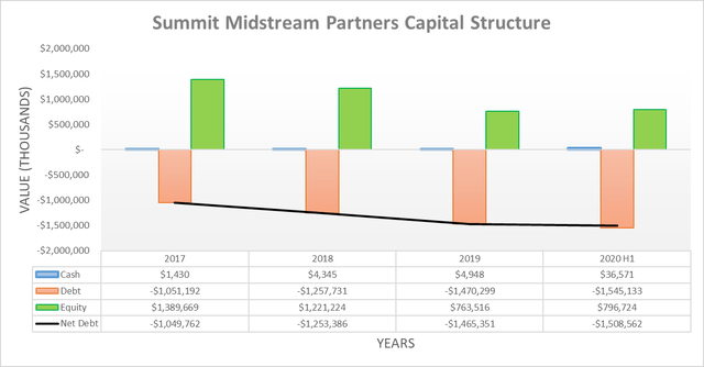 Summit Midstream Partners capital structure