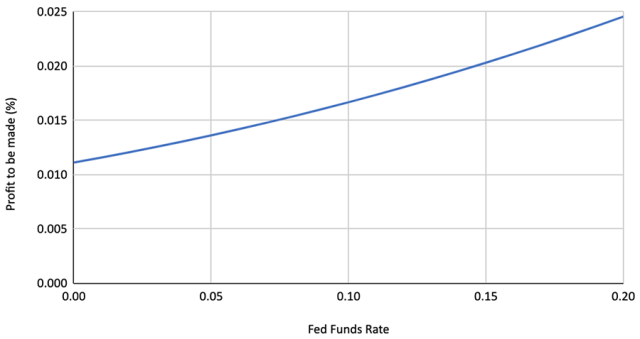 Chart Depicting Current Dividend Analysis: Profit to Be Made vs. Federal Funds Rate