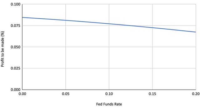 Chart depicting Terminal Value Research: Profit to Be Made vs. Federal Funds Rate