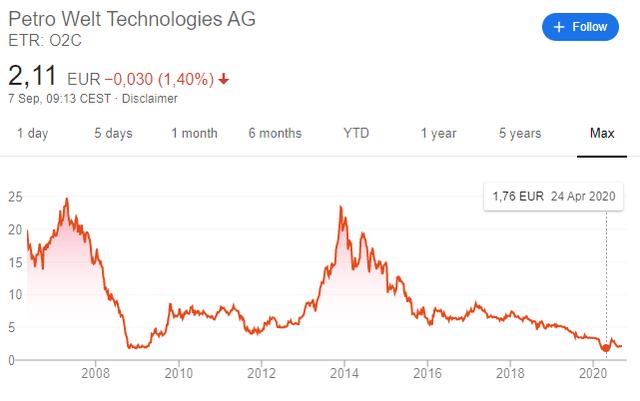 Petro Welt Technologies AG stock price history