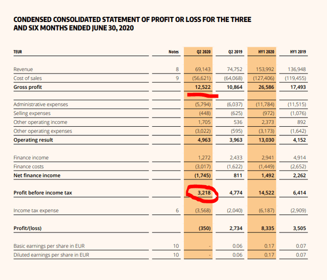 Petro Welt Technologies – Q2 2020 income statement – Source: 2020 1H report