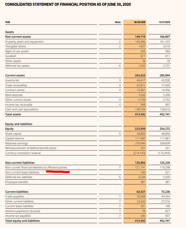 Petro Welt Technologies – Q2 2020 balance sheet – Source: 2020 1H report