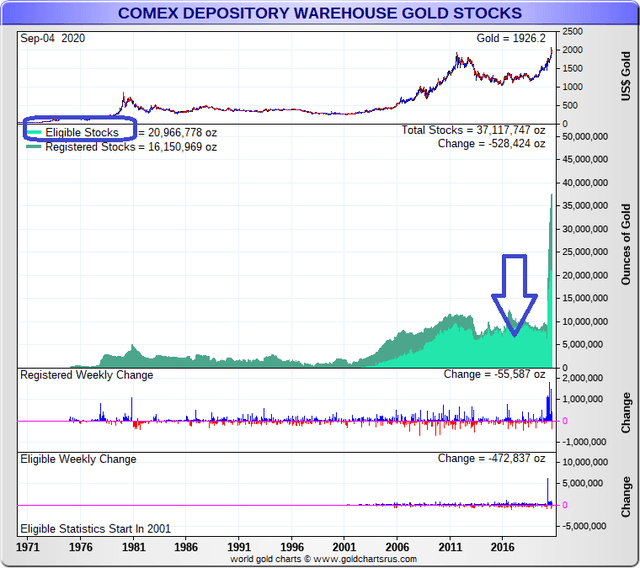 COMEX Eligible Gold Stocks
