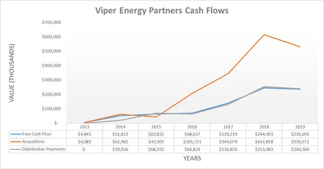 Viper Energy Partners cash flows