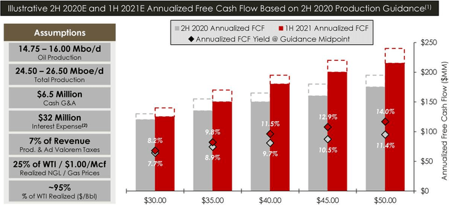 Viper Energy Partners free cash flow guidance